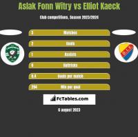 Aslak Fonn Witry vs Elliot Kaeck h2h player stats