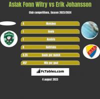 Aslak Fonn Witry vs Erik Johansson h2h player stats