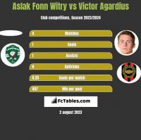 Aslak Fonn Witry vs Victor Agardius h2h player stats