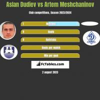 Aslan Dudiev vs Artem Meshchaninov h2h player stats