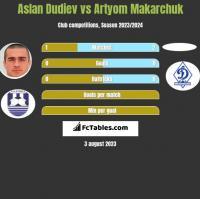 Aslan Dudiev vs Artyom Makarchuk h2h player stats