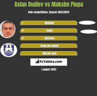 Aslan Dudiev vs Maksim Plopa h2h player stats