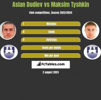 Aslan Dudiev vs Maksim Tyshkin h2h player stats