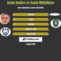 Aslan Dudiev vs David Mildzikhov h2h player stats