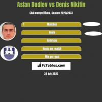 Aslan Dudiev vs Denis Nikitin h2h player stats