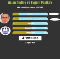 Aslan Dudiev vs Evgeni Pesikov h2h player stats