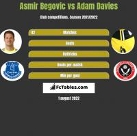 Asmir Begovic vs Adam Davies h2h player stats
