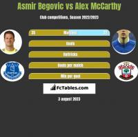 Asmir Begović vs Alex McCarthy h2h player stats