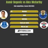Asmir Begovic vs Alex McCarthy h2h player stats