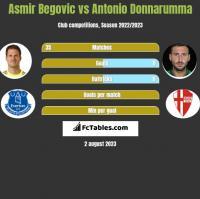 Asmir Begovic vs Antonio Donnarumma h2h player stats