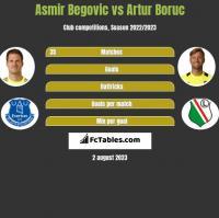 Asmir Begović vs Artur Boruc h2h player stats