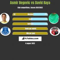 Asmir Begović vs David Raya h2h player stats