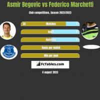 Asmir Begovic vs Federico Marchetti h2h player stats