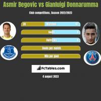Asmir Begovic vs Gianluigi Donnarumma h2h player stats
