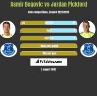 Asmir Begovic vs Jordan Pickford h2h player stats