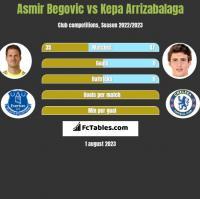 Asmir Begovic vs Kepa Arrizabalaga h2h player stats