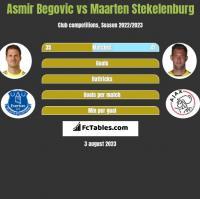 Asmir Begovic vs Maarten Stekelenburg h2h player stats
