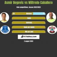 Asmir Begovic vs Wilfredo Caballero h2h player stats