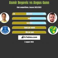 Asmir Begović vs Angus Gunn h2h player stats