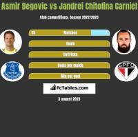 Asmir Begovic vs Jandrei Chitolina Carniel h2h player stats