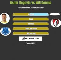 Asmir Begović vs Will Dennis h2h player stats