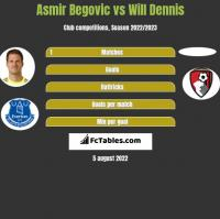 Asmir Begovic vs Will Dennis h2h player stats