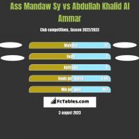 Ass Mandaw Sy vs Abdullah Khalid Al Ammar h2h player stats