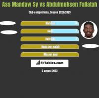 Ass Mandaw Sy vs Abdulmuhsen Fallatah h2h player stats