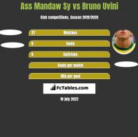 Ass Mandaw Sy vs Bruno Uvini h2h player stats