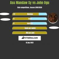 Ass Mandaw Sy vs John Ogu h2h player stats