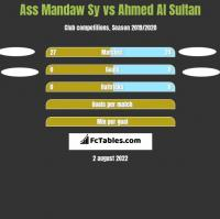 Ass Mandaw Sy vs Ahmed Al Sultan h2h player stats