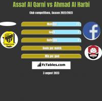 Assaf Al Qarni vs Ahmad Al Harbi h2h player stats