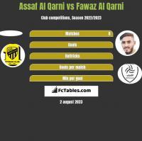 Assaf Al Qarni vs Fawaz Al Qarni h2h player stats