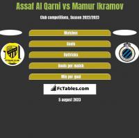 Assaf Al Qarni vs Mamur Ikramov h2h player stats