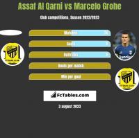 Assaf Al Qarni vs Marcelo Grohe h2h player stats