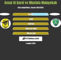 Assaf Al Qarni vs Mustafa Malayekah h2h player stats