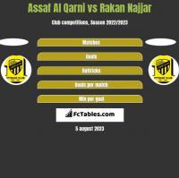 Assaf Al Qarni vs Rakan Najjar h2h player stats