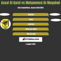 Assaf Al Qarni vs Mohammed Al-Moqahwi h2h player stats