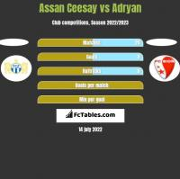 Assan Ceesay vs Adryan h2h player stats