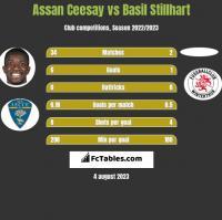 Assan Ceesay vs Basil Stillhart h2h player stats