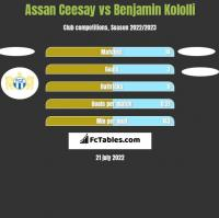 Assan Ceesay vs Benjamin Kololli h2h player stats