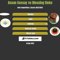 Assan Ceesay vs Blessing Eleke h2h player stats