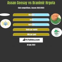 Assan Ceesay vs Branimir Hrgota h2h player stats