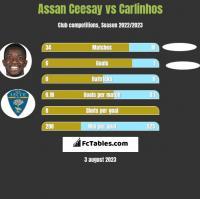 Assan Ceesay vs Carlinhos h2h player stats
