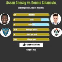 Assan Ceesay vs Dennis Salanovic h2h player stats