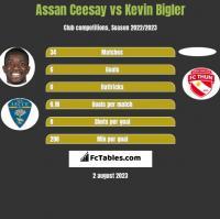 Assan Ceesay vs Kevin Bigler h2h player stats