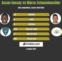 Assan Ceesay vs Marco Schoenbaechler h2h player stats