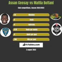 Assan Ceesay vs Mattia Bottani h2h player stats