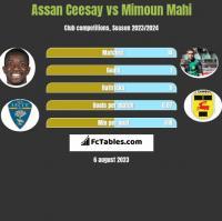 Assan Ceesay vs Mimoun Mahi h2h player stats