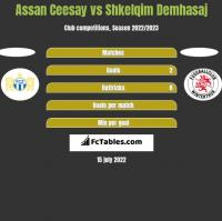 Assan Ceesay vs Shkelqim Demhasaj h2h player stats